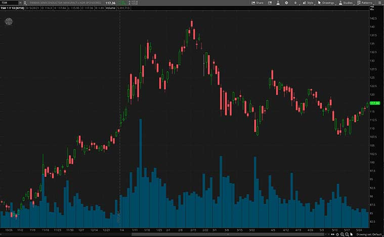 industrial stocks (TSM stock)