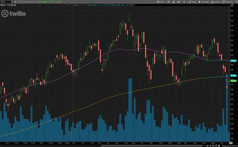 cloud stocks (TWLO stock)