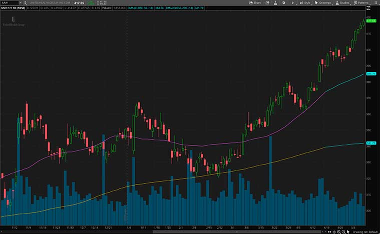 health care stocks (UNH stock)