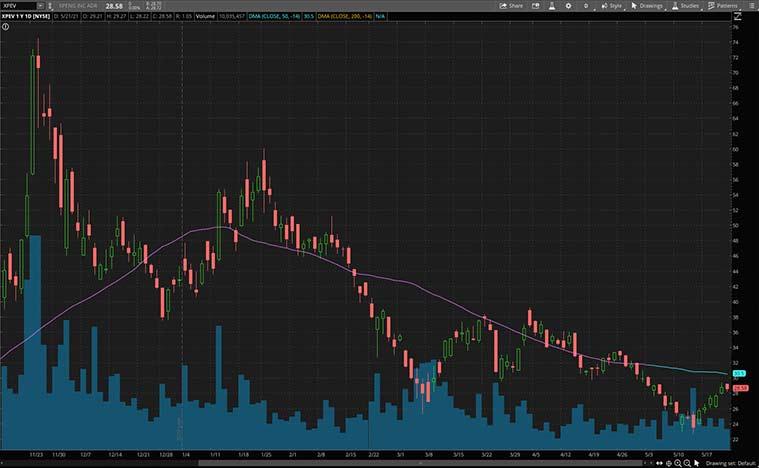 best ev stocks to buy (XPEV stock)