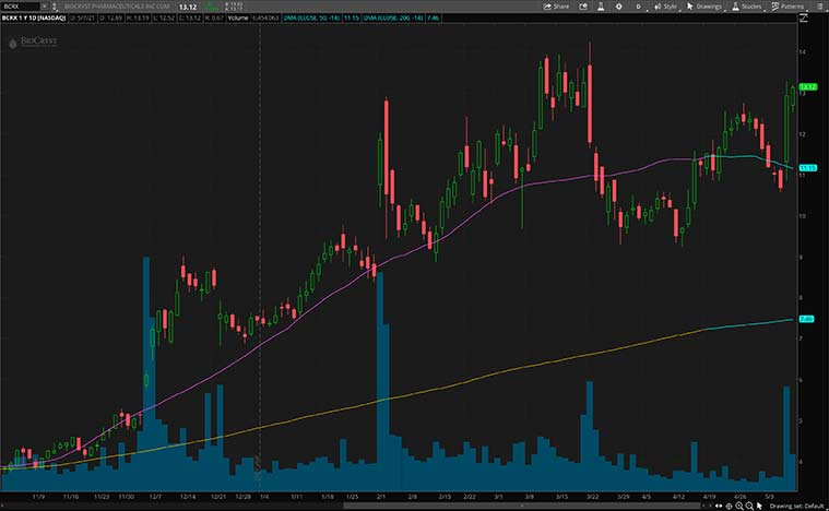 health care stocks (BCRX stock)