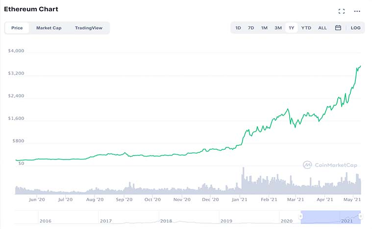 cryptocurrencies (ETH coin)