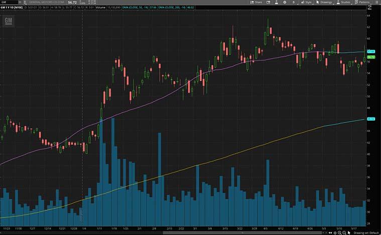 top ev stocks to watch (GM stock)