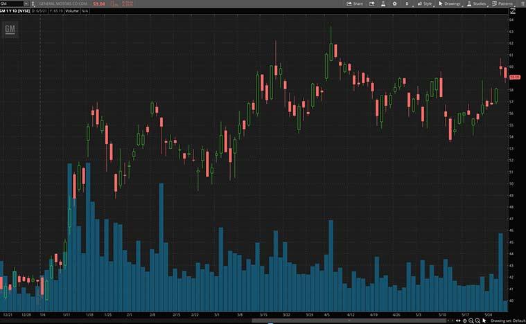 best consumer discretionary stocks (GM Stock)