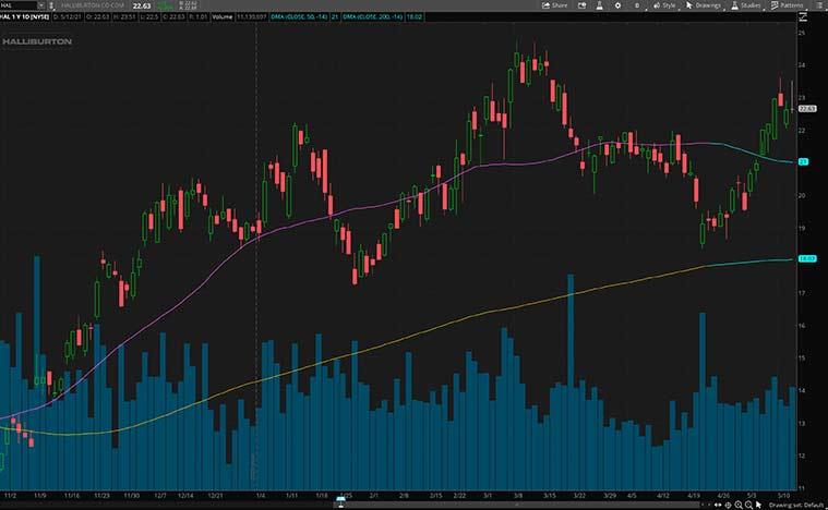 cyclical stocks (HAL stock)