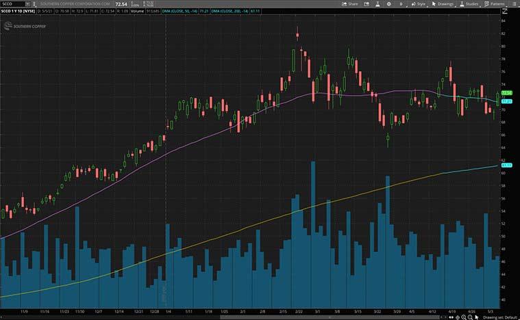 best copper stocks (SCCO stock)
