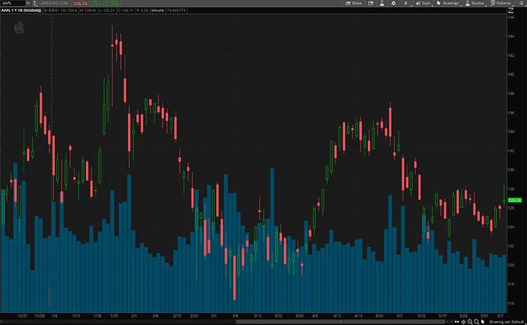 best consumer discretionary stocks (aapl stock price)