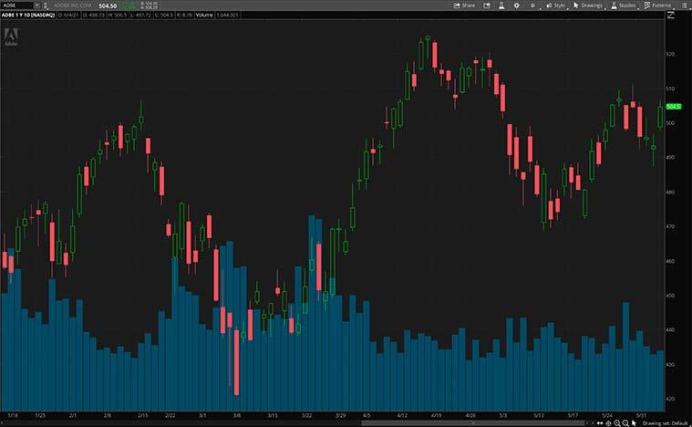 top software stocks (ADBE stock)