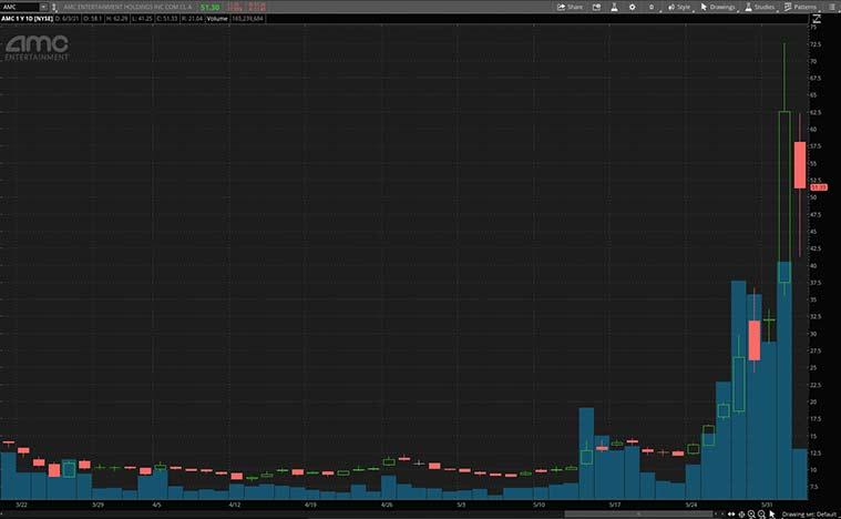 top meme stocks (AMC stock)