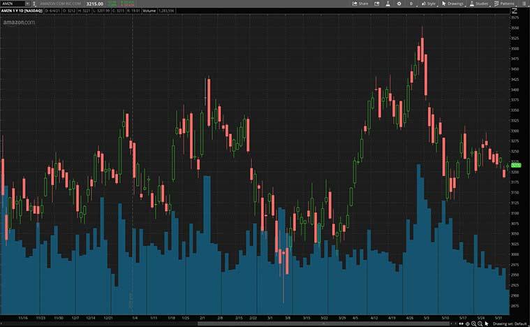 consumer stocks (AMZN stock)