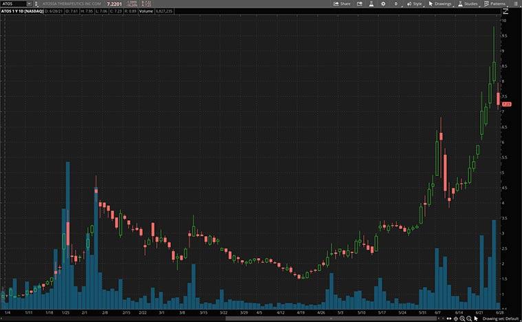 biotech stocks (ATOS stock)