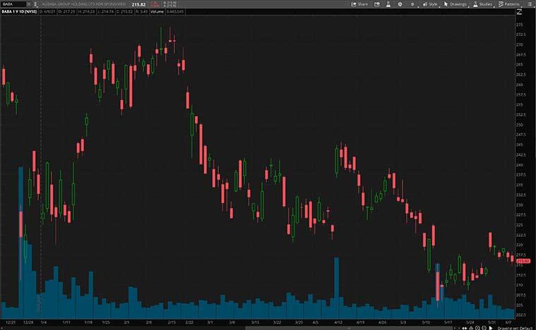 BABA stock price
