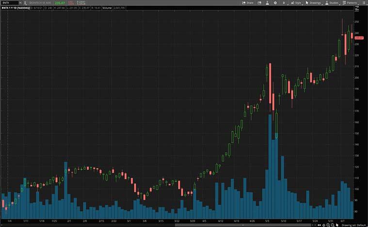 biotech stocks (BNTX stock)
