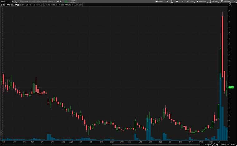 top health care stocks to buy (CLOV stock)