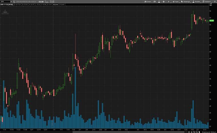 best real estate stocks to buy right now (EPR stock)