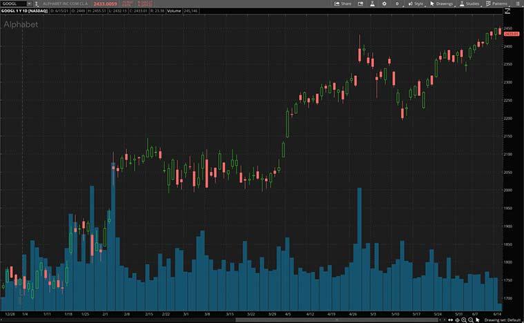 software stocks (GOOGL stock)