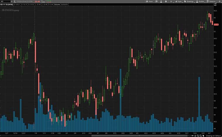 best dividend stocks to buy (KO stock)