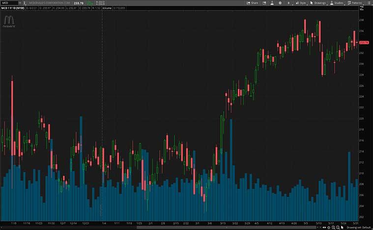 consumer discretionary stocks (MCD stock)