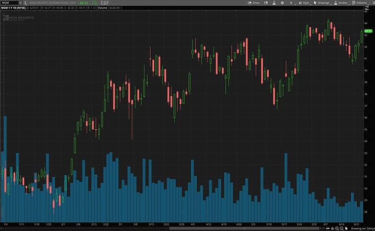 MGM stock price