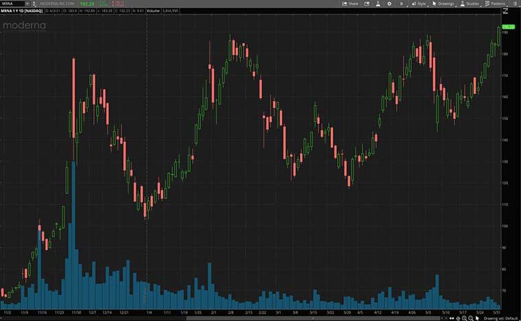 top health care stocks to watch (MRNA stock)