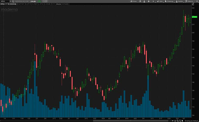best health care stocks to buy (MRNA stock)