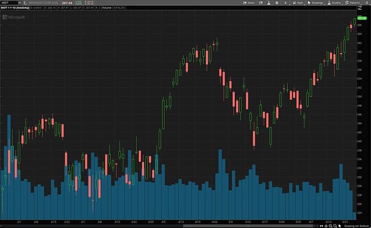 best cloud stocks (MSFT Stock)