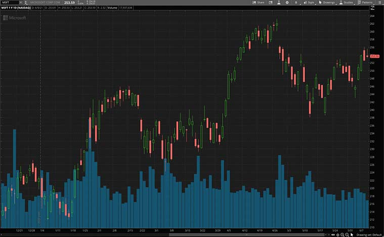 best dividend stocks (MSFT stock)