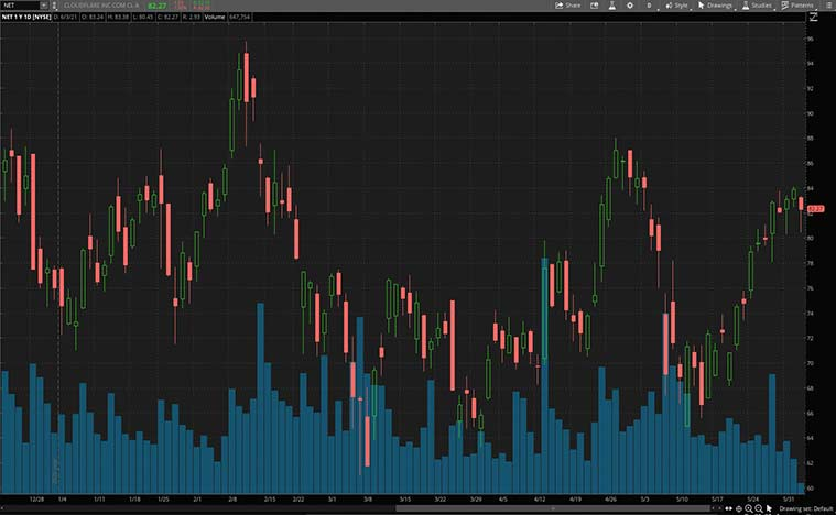 growth stocks (NET stock)