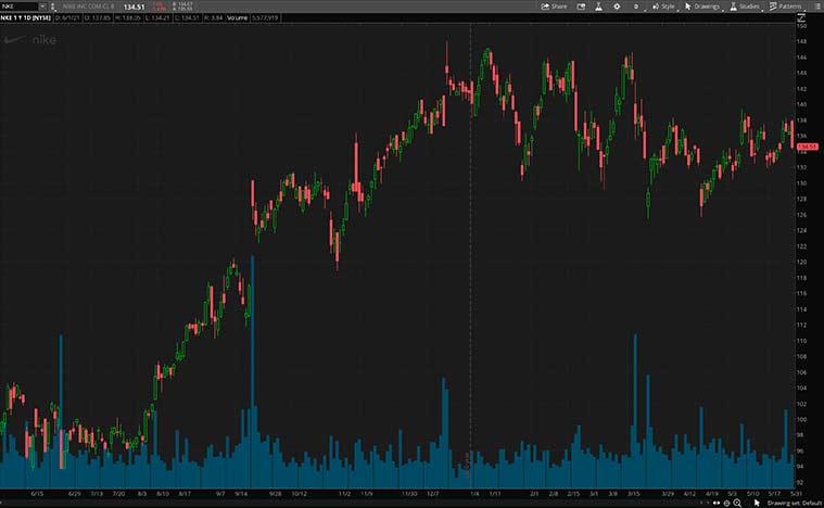 best value stocks (NKE stock)