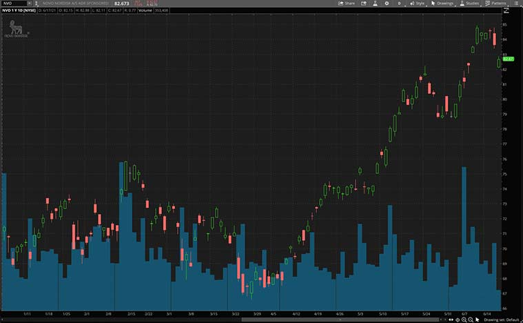 top biotech stocks to watch (NVO stock)