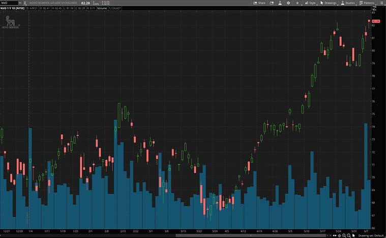 best health care stocks (NVO stock)