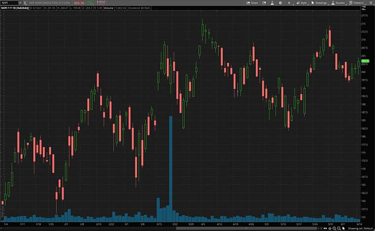 top quantum computing stocks (NXPI stock)