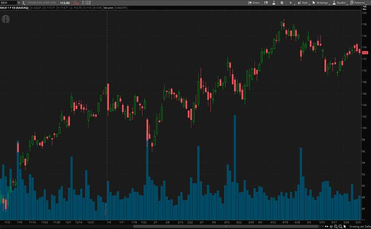 top consumer discretionary stocks to buy (SBUX stock)