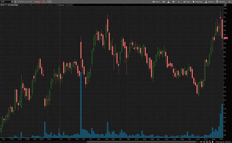 best health care stocks (SCYX stock)