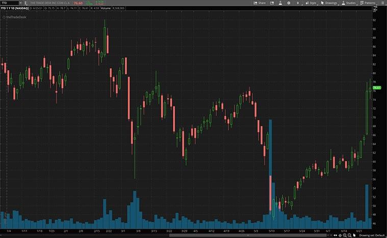 advertising stocks (TTD stock)