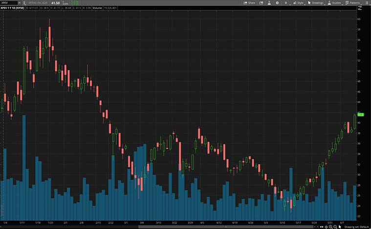 XPEV Stock price