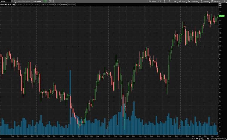 high dividend stocks (ABBV stock)