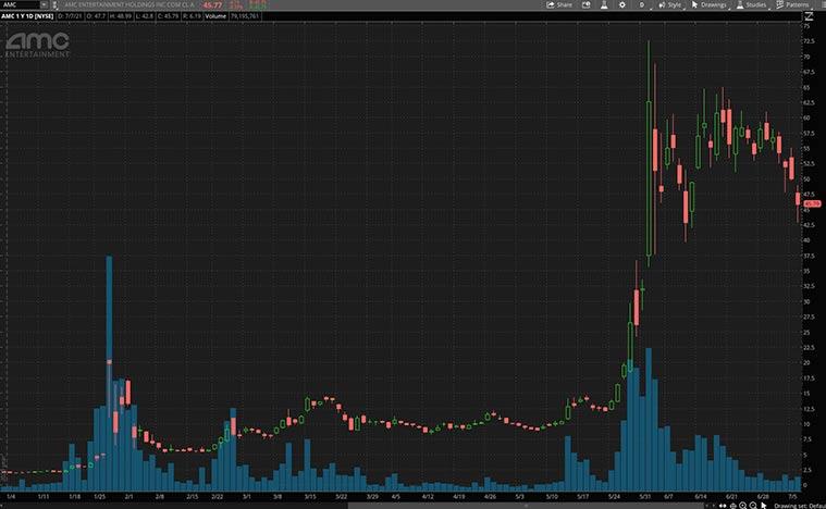 best meme stocks to buy (AMC Stock)