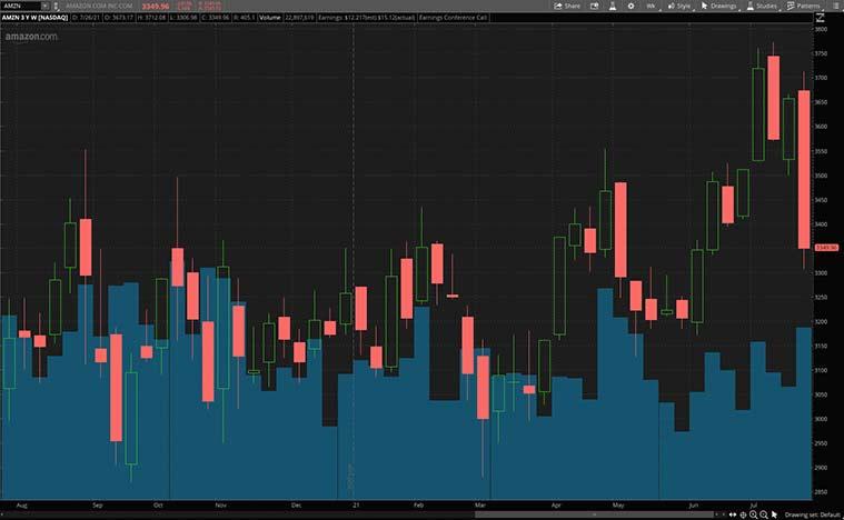 top cyclical stocks (AMZN stock)