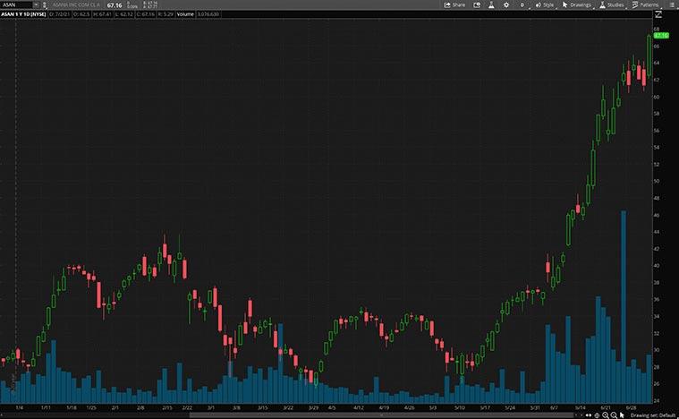 best software stocks (ASAN stock)