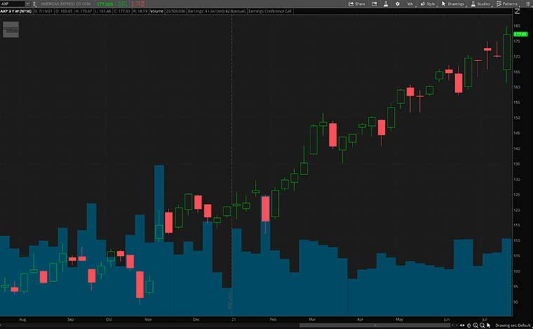 best defensive stocks to buy (AXP stock)