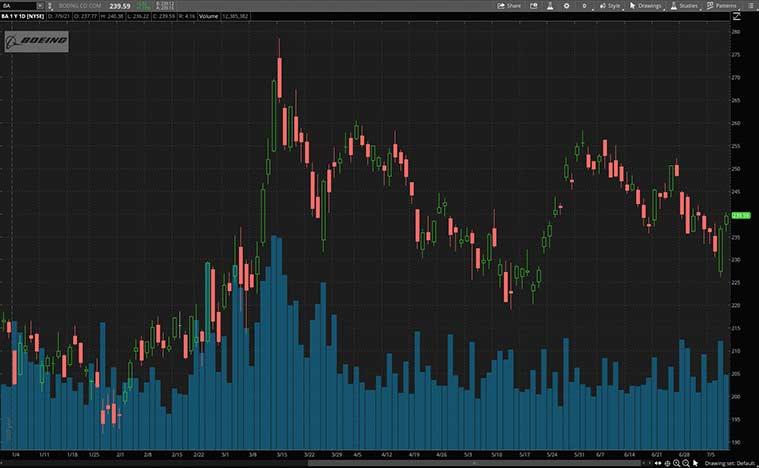 cyclical stocks (BA stock)