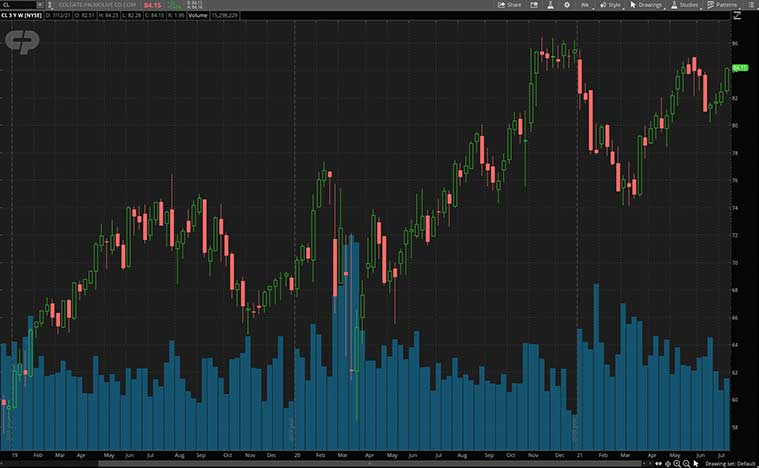 CL stock price