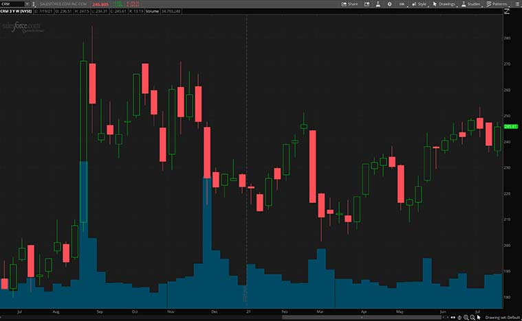 enterprise software stocks (CRM stock)