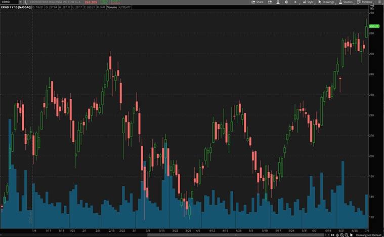 NASDAQ CRWD