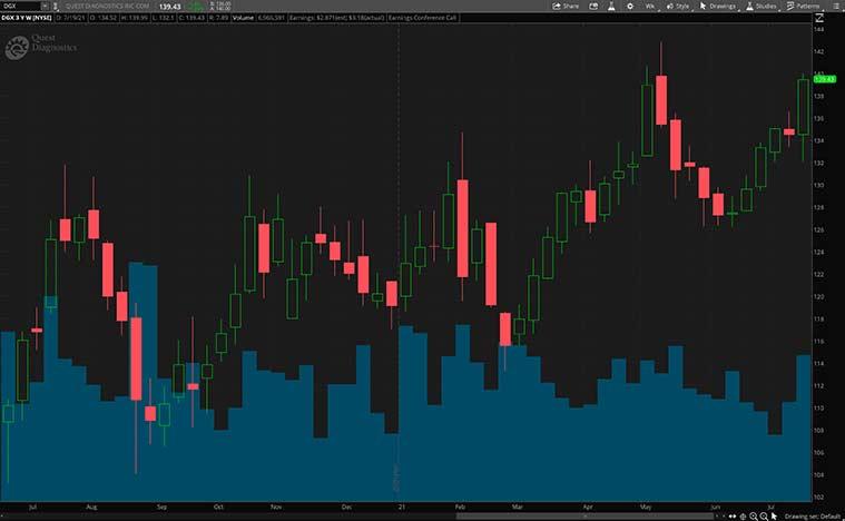 DGX Stock