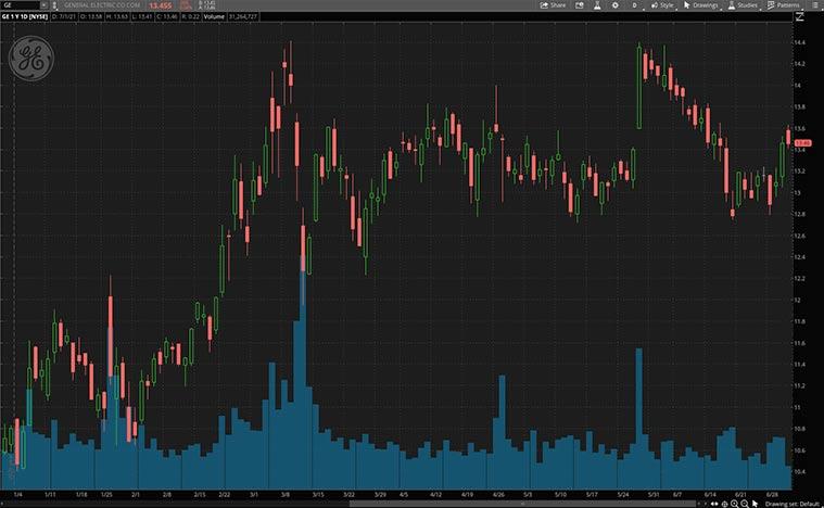 health care stocks (GE stock)