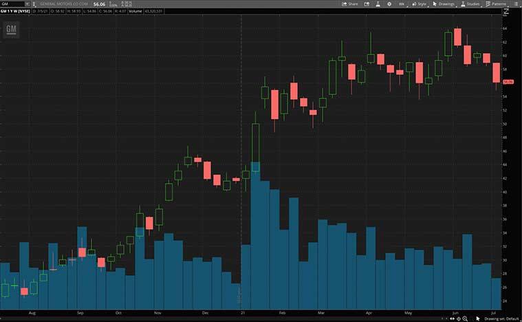 value stocks (GM stock)