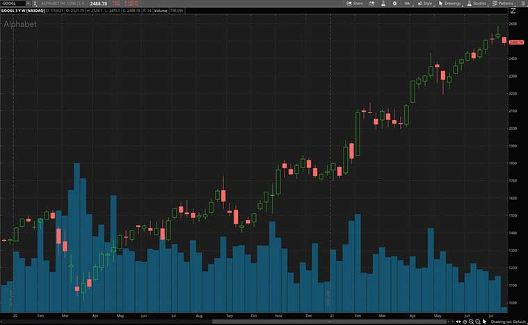 Top AV stocks to buy (GOOGL stock)