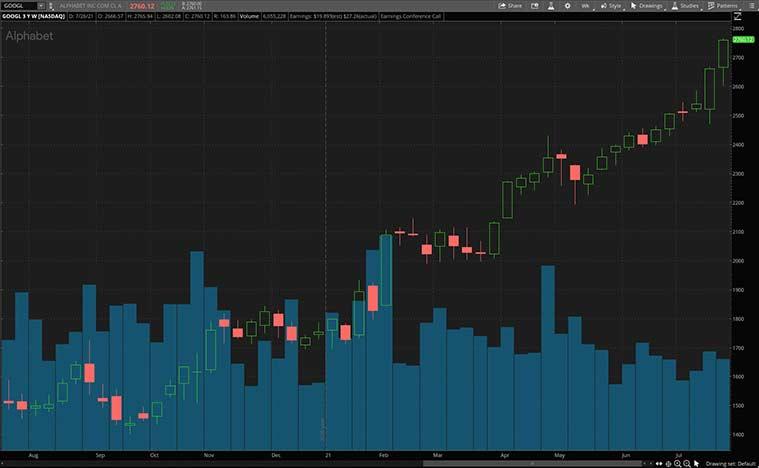 consumer tech stocks (GOOGL stock)